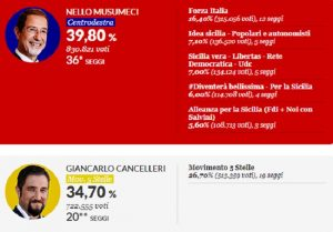 elezioni-sicilia-risultati-seggi-voti