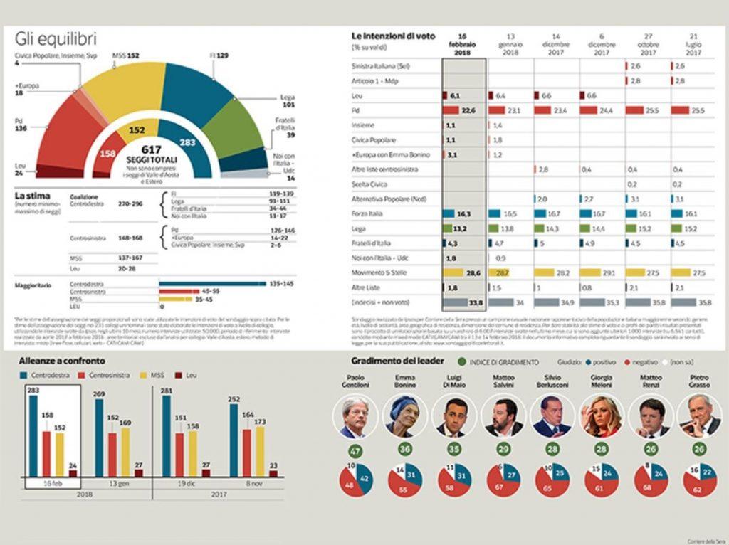 Ultimi sondaggi: ecco la situazione in Toscana. La proiezioni sui seggi