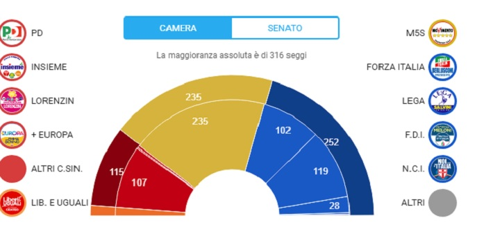 Elezioni proiezioni seggi camera e senato senza alleanze for Camera e senato differenze