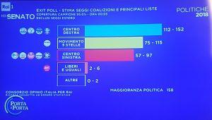 Elezioni 2018 exit poll rai seggi senato for Seggi senato