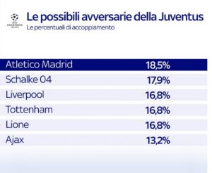 Champions League draw, the possible opponents of Juventus