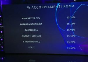 Champions League draw, the likely opponents of Rome