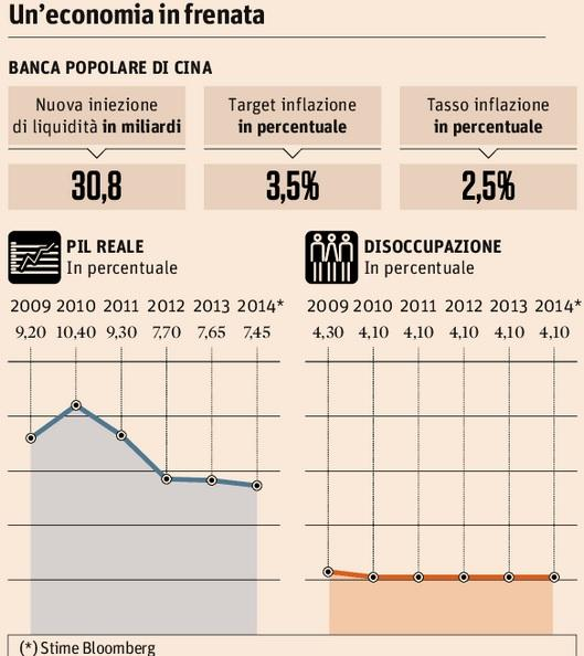 """Mercati, Sole 24 ore: """"Cina, nuova iniezione di liquidità"""""""