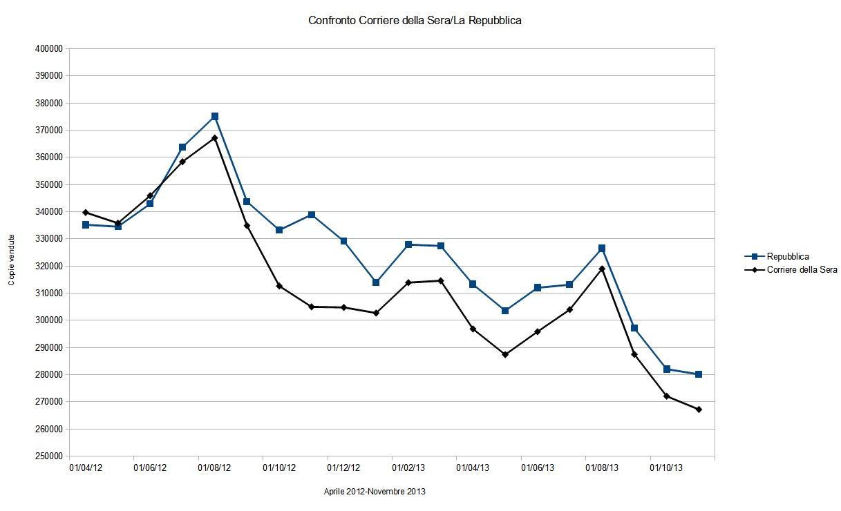 Repubblica 1° Corriere 2°: il duello in edicola da aprile 2012 a novembre 2013
