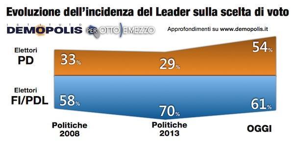 """Sondaggio Demopolis: """"Effetto Renzi"""", Pd +5% in un mese"""