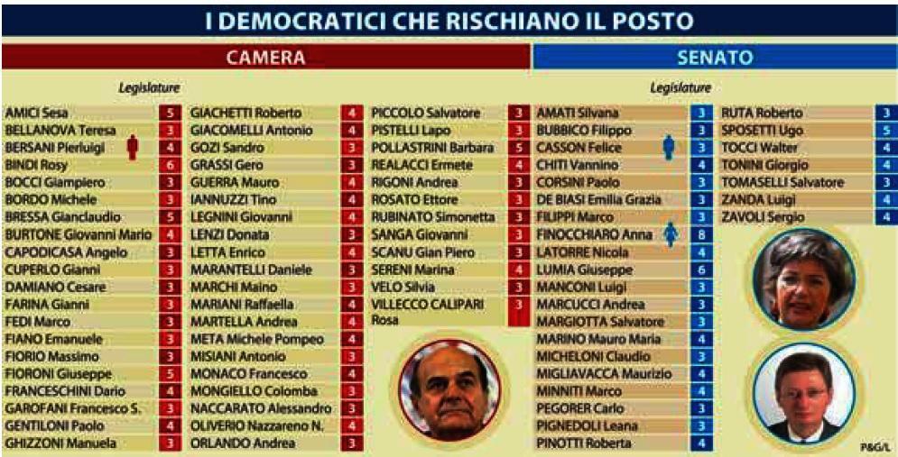 Matteo Renzi: col limite di 2 legislature, 79 parlamentari Pd a casa. Tutti i nomi