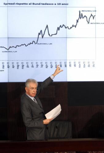 Spread, la cronologia: da 575 a 200 punti, due anni e tre governi