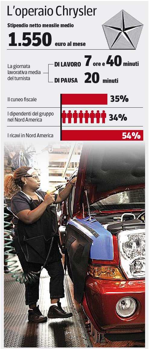 """Fiat-Chrysler. Quanto guadagna un operaio a Torino e Detroit? Più """"ricco"""" l'americano (Corriere della Sera)"""
