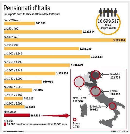 Pensioni, tanto fumo poco arrosto: niente anticipo, solo prestito (info Corriere della Sera)
