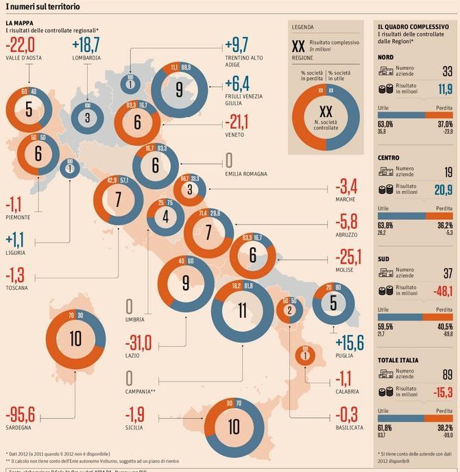 Aziende partecipate, zavorra delle Regioni: il 40% ha bilanci in rosso (Sole 24 Ore)