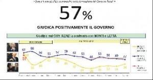 Sondaggio: Renzi ha il 10% in più di Letta. Franco Ariano su Italia Oggi