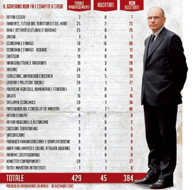 """Governo Letta, """"Non Fare Italia"""": su 429 provvedimenti entrati in vigore solo 45"""