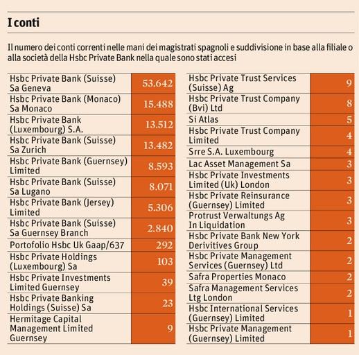 Falciani Italia: l'elenco delle società e filiali Hsbc con il numero dei conti ombra