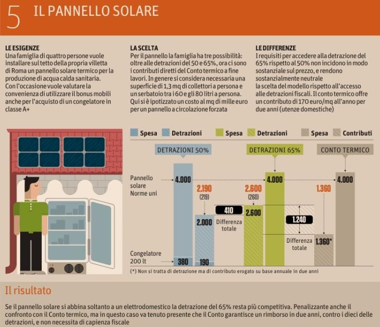 Imu: col fotovoltaico sul tetto paghi di più le tasse sulla casa