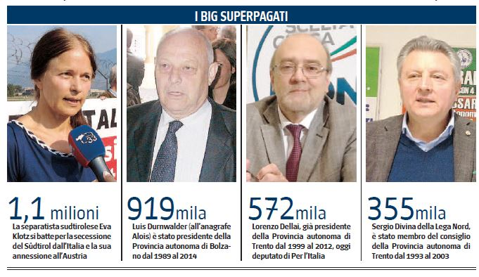 Trentino Alto Adige, pensioni e vitalizi ai consiglieri regionali da 90 milion