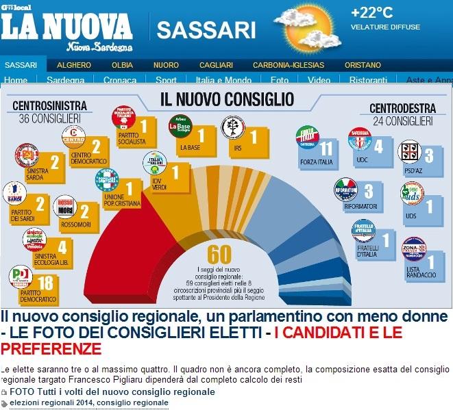 Elezioni regionali Sardegna 2014: la composizione del nuovo consiglio regionale