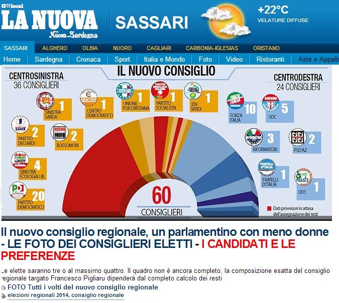 Elezioni Sardegna 2014: i nomi (sicuri) dei nuovi consiglieri regionali