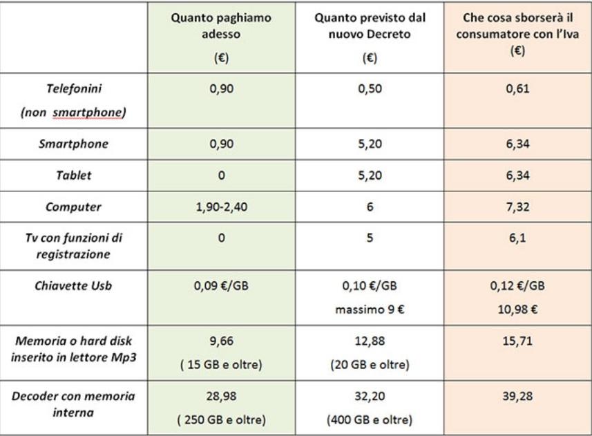 Tassa su smartphone, pc, usb e hard disk: arriva il balzello Gino Paoli-Siae