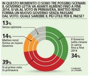 sondaggio la stampa