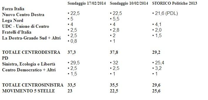 Sondaggio Ipr: centrodestra batte centrosinistra, M5s supera Forza Italia. Pd ko