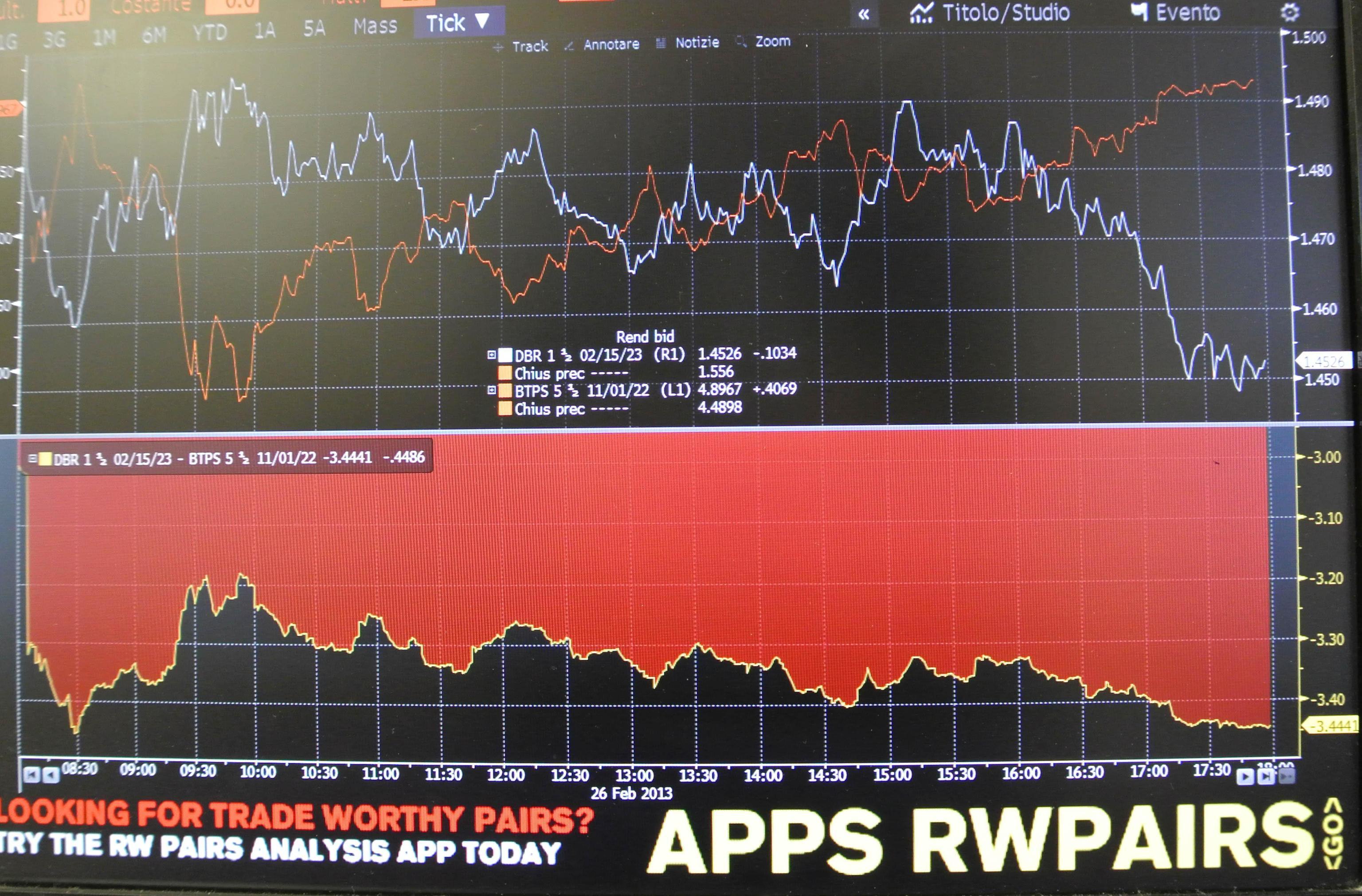 Titoli di Stato, Btp a ruba: spread record, rendimenti in calo