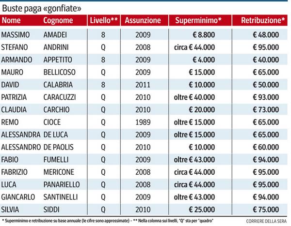Infografica Corriere della Sera