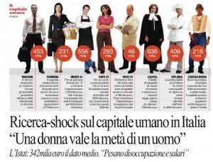 """Capitale umano in Italia, l'Istat: """"Una donna vale la metà di uomo"""""""