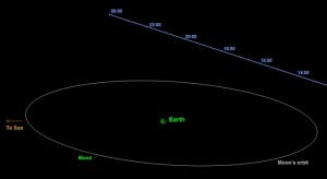 Asteroide 2014 Ec sfiora la Terra il 6 marzo: diametro 10 m, passerà a 80mila km