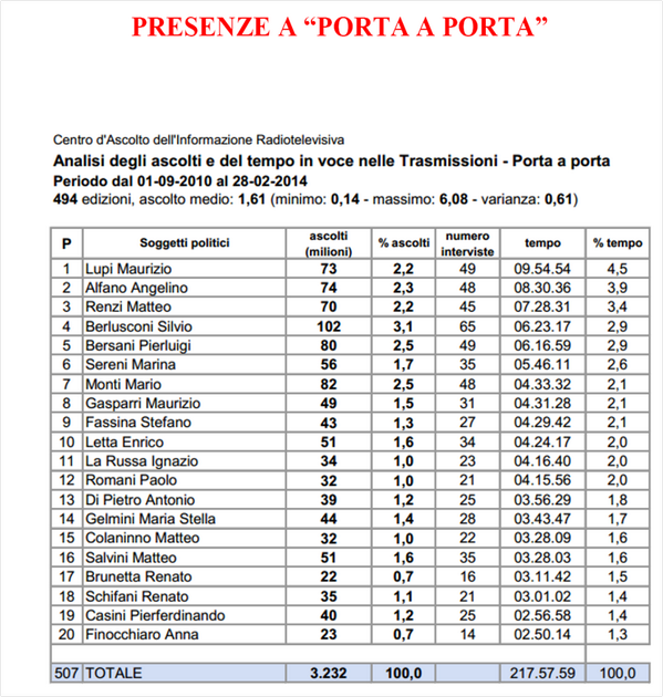 Porta a Porta, classifica politici più presenti: primo Lupi, poi Alfano e Renzi