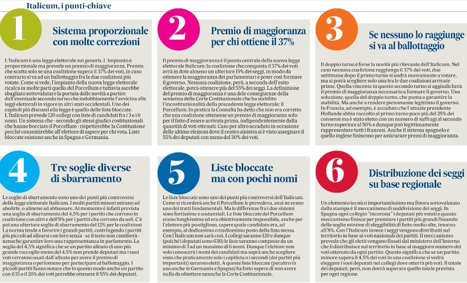 Italicum: come funziona la nuova legge elettorale? Sei domande, sei risposte