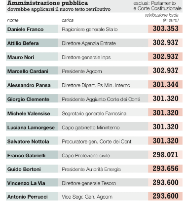 Super stipendi, ecco quelli della P. A. : Franco, Befera, Nori... tutti 300mila