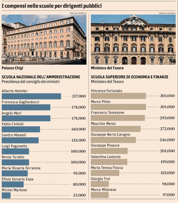 Docenti a 300 mila euro, ci sono... nelle scuole per i dirigenti pubblici