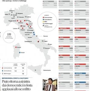 Elezioni Comunali 2014: nei capoluoghi 9 a 3 per il centrosinistra, 16 al ballottaggio