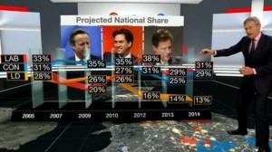 Europee Gran Bretagna, proiezioni Bbc: Ukip di Farage terzo partito, laburisti primi