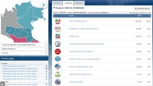 Europee, Emilia Romagna definitivi: Pd 52,5 M5S 19,2 Forza Italia 11,8