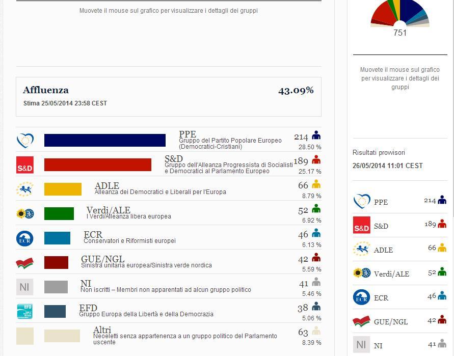 Europee nuovo parlamento europeo riepilogo seggi ppe for Composizione del parlamento