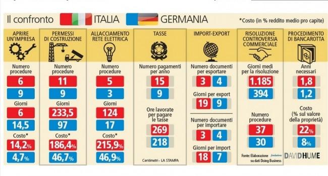 Italia-Germania, imprese: la partita della burocrazia la stravincono i tedeschi