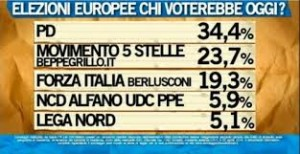Sondaggio: Grillo sfonda tra i giovani, Renzi scippa le casalinghe a Berlusconi