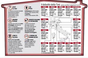 Tasi, la tabella del Corriere della Sera