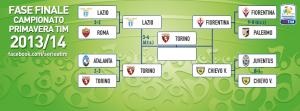 Torino, Primavera in finale scudetto dopo 20 anni
