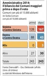 Elezioni, battaglia comuni è finita così: centrosinistra 167, centrodestra 43