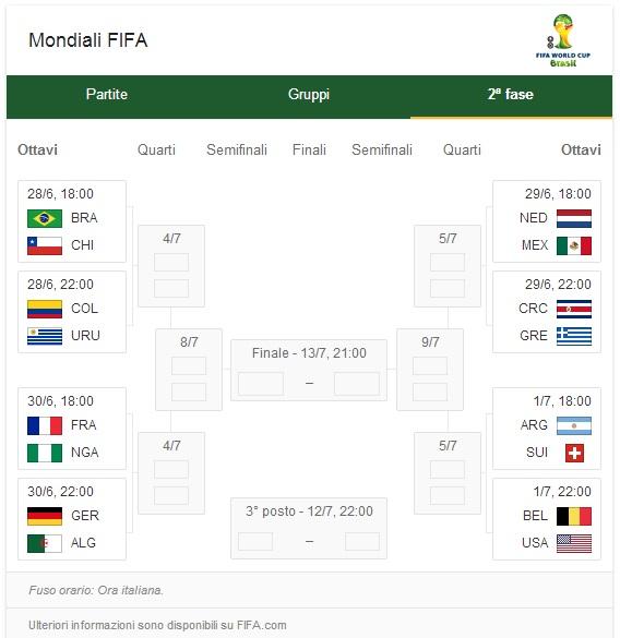 tabellone ottavi mondiali