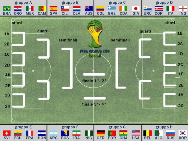 mondiali 2014, tabellone e orari partite