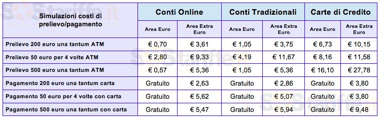 Vacanze all'estero? Quanto costano pagamenti e prelievi con carta o bancomat  Blitz quotidiano