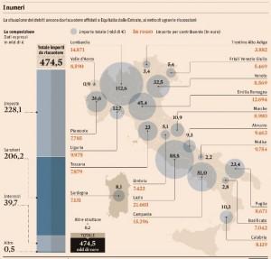 Equitalia, 475 miliardi da recuperare. Debito di 12 mila euro per contribuente