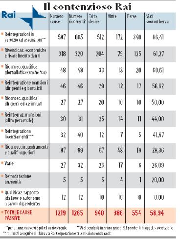 """Rai sprecopoli: """"7 dipendenti in 900 mq."""". 1 su 10 gli fa causa (2 su 3 vincono)"""