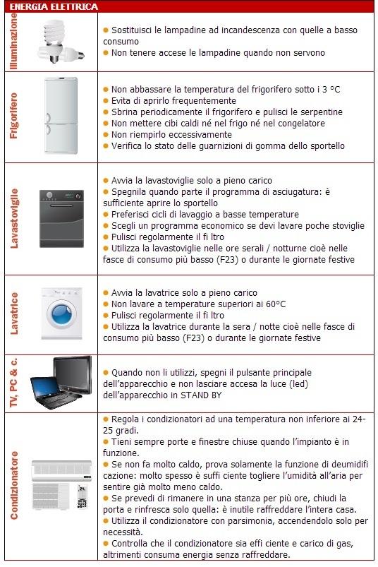 Consigli per il risparmio energetico: illuminazione, lavatrice, tv ...