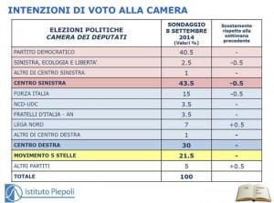 Sondaggio Piepoli: Pd sempre sopra il 40%, Forza Italia su, M5S giù, Lega stabile