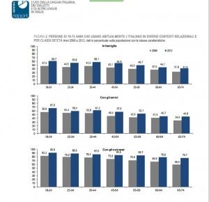 Istat: in Italia si parla sempre più italiano. Il dialetto? Anziani e meridionali