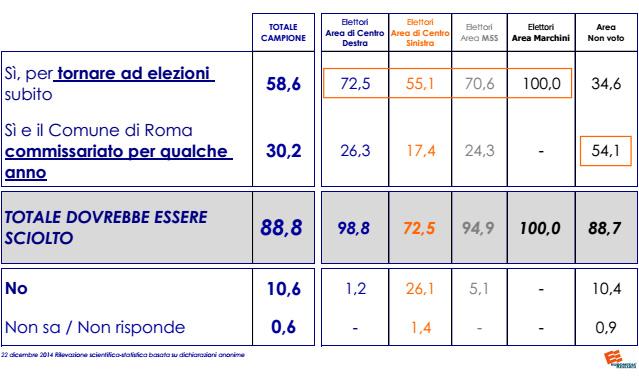 Mafia capitale, sondaggio: sì di nove romani su dieci